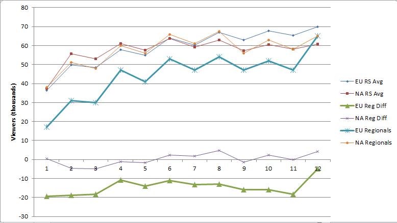 RL S6 averages