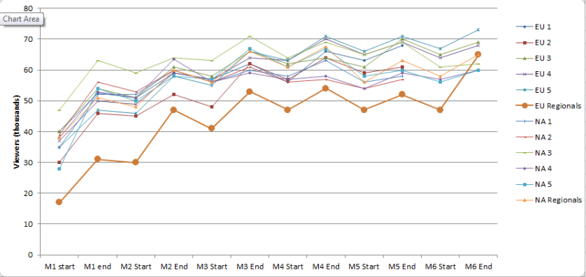 RL S6 Viewership by match slot